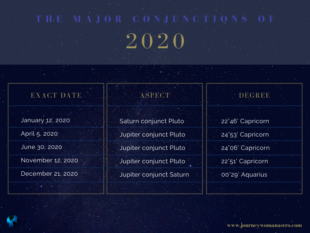 The Major Conjunctions of 2020
