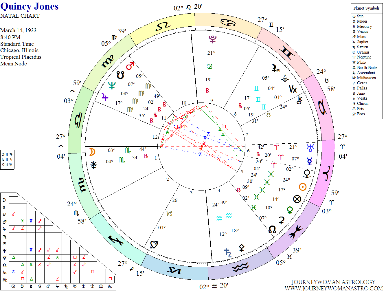 The Astrology of 20 ⋆