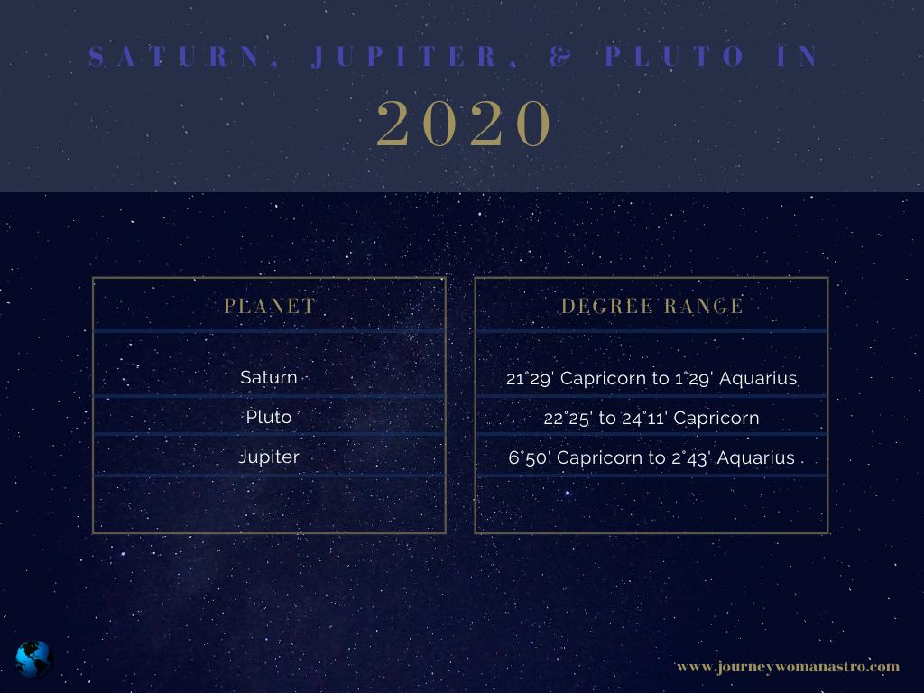 Saturn-Jupiter-Pluto conjunctions in 2020