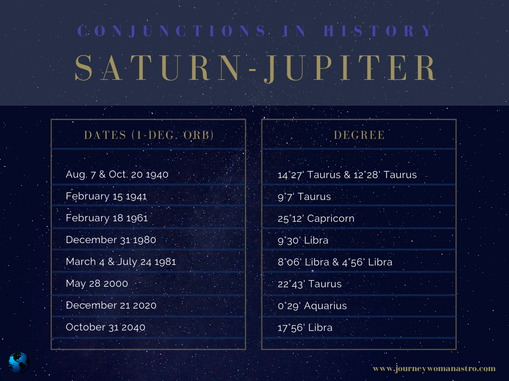 Recent and Future Saturn-Jupiter Conjunctions in History