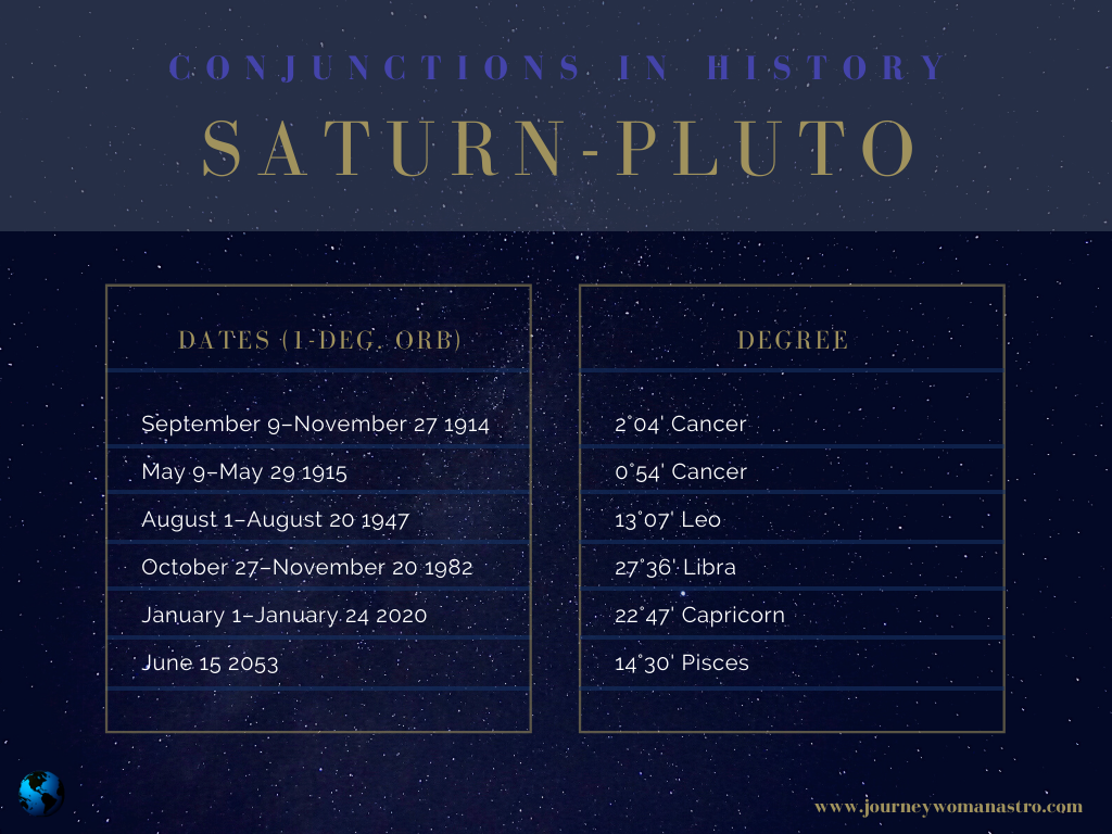 Recent and Future Saturn-Pluto Conjunctions